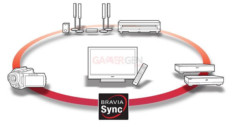 tech_BraviaSync_image
