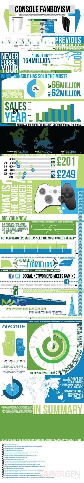 PlayStation 3 versus Xbox 360