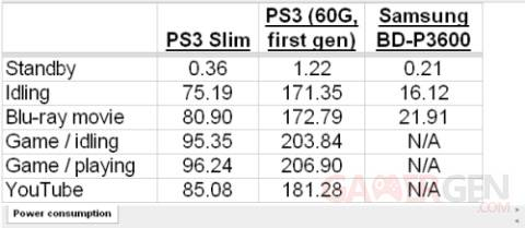 ps3_slim_consommation