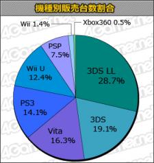 Statistique charts japon 10.04.2013.