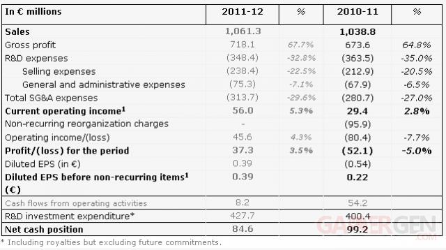 Ubisoft-Résultats-Financiers-2012