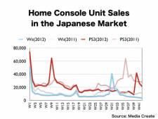 Ventes consoles 2012 1