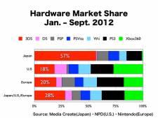 Ventes consoles 2012 4