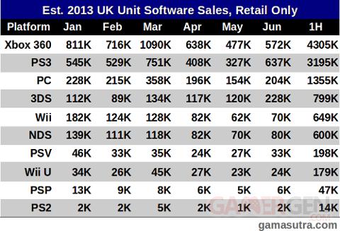 Ventes de jeux vidéo en volume au 1er semestre (UK)